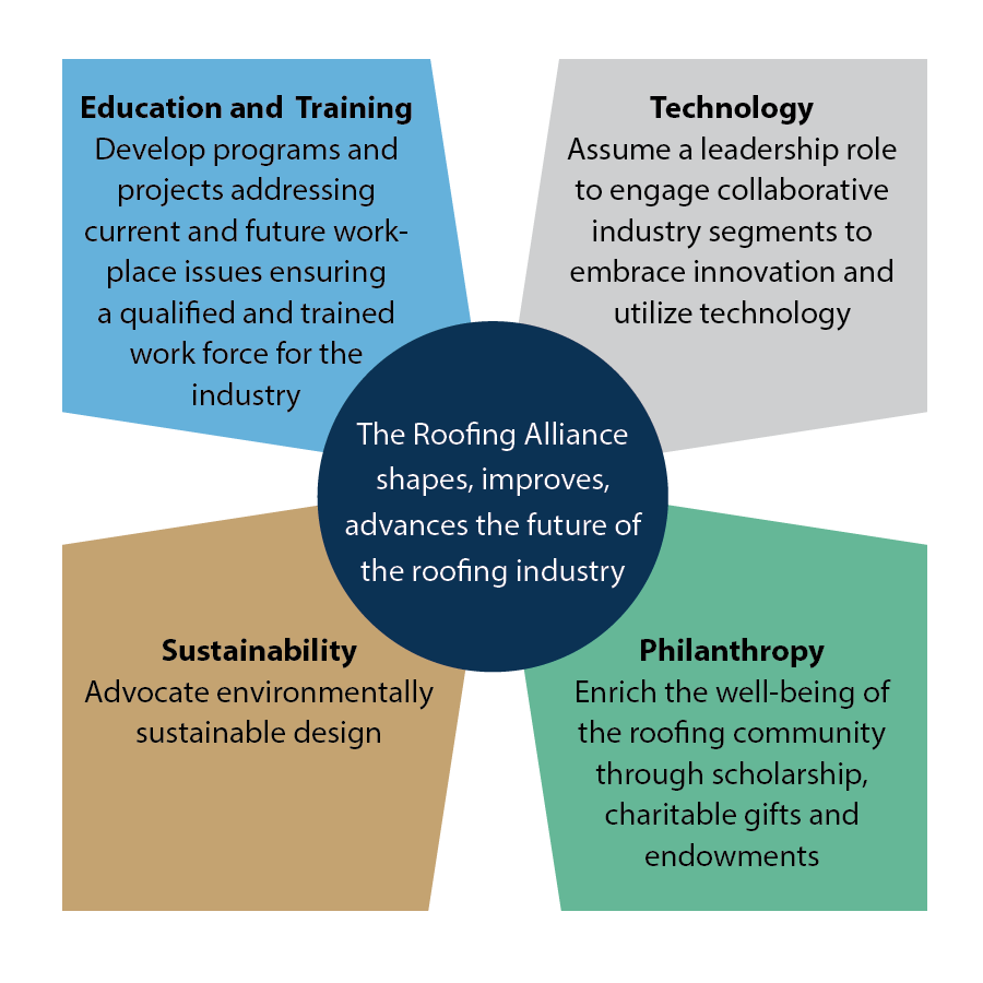 The Roofing Alliance shapes, improves, advances the future of roofing industry through it's four pillars: educaiton and training, technology, sustainability and philosophy.